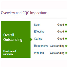 Helping practice managers through the CQC inspection ordeal